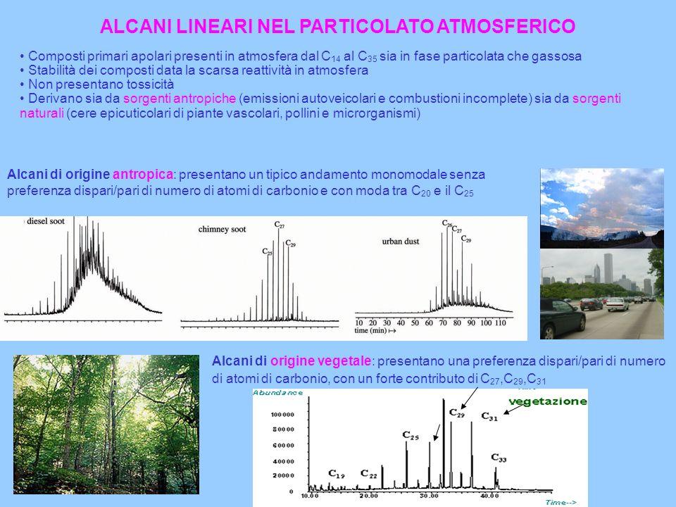 ALCANI LINEARI NEL PARTICOLATO ATMOSFERICO Composti primari apolari presenti in atmosfera dal C 14 al C 35 sia in fase particolata che gassosa Stabili