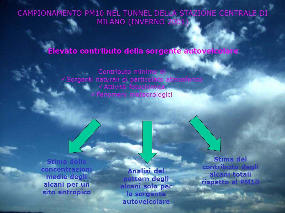 CAMPIONAMENTO PM10 NEL TUNNEL DELLA STAZIONE CENTRALE DI MILANO (INVERNO 2001) Elevato contributo della sorgente autoveicolare Stima delle concentrazi