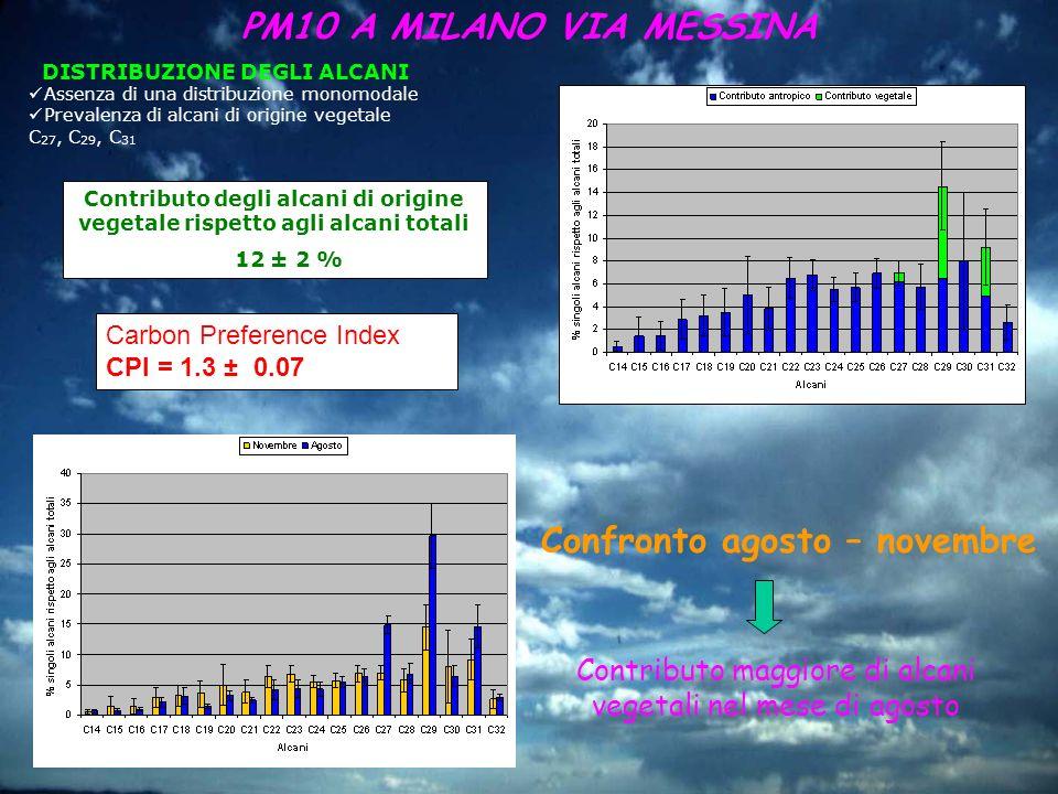 DISTRIBUZIONE DEGLI ALCANI Assenza di una distribuzione monomodale Prevalenza di alcani di origine vegetale C 27, C 29, C 31 Carbon Preference Index C