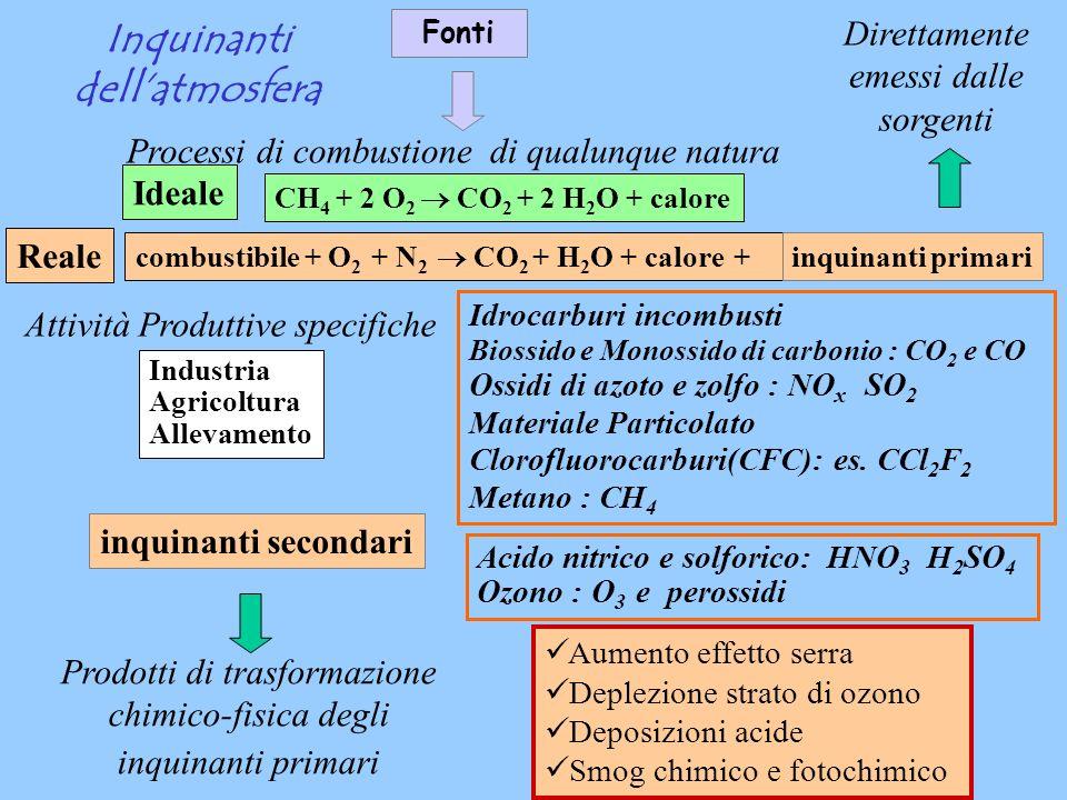 Inquinanti dellatmosfera Fonti Direttamente emessi dalle sorgenti Processi di combustione di qualunque natura Attività Produttive specifiche CH 4 + 2