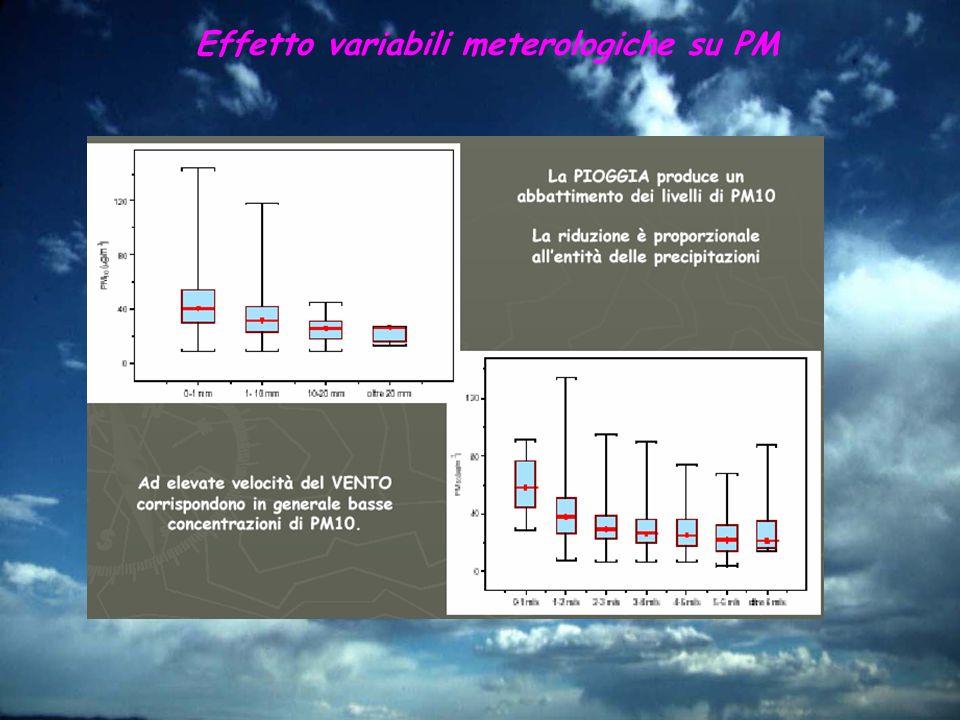 Effetto variabili meterologiche su PM