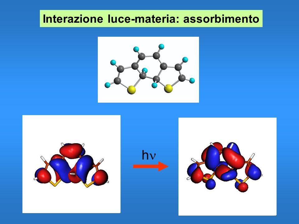 A : Assorbanza : Coefficiente di estinzione molare l : Cammino ottico C : Concentrazione A = log 10 (I 0 /I) A = * l * C Spettrofotometria UV-visibile