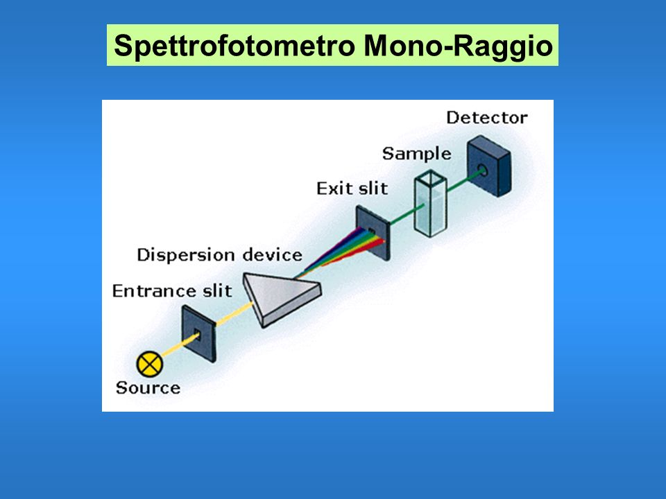 Spettrofotometro Mono-Raggio