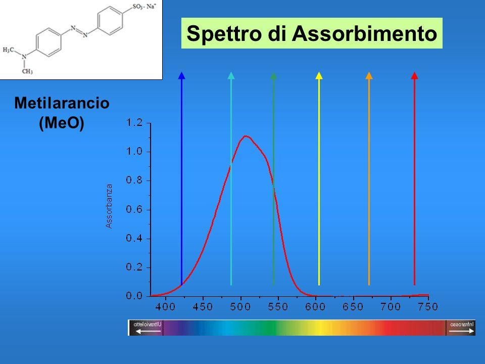 Spettro di Assorbimento Metilarancio (MeO)