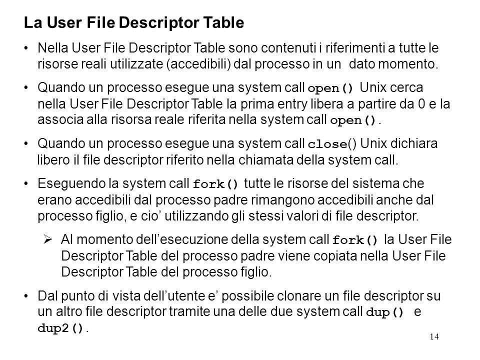 14 La User File Descriptor Table Nella User File Descriptor Table sono contenuti i riferimenti a tutte le risorse reali utilizzate (accedibili) dal pr