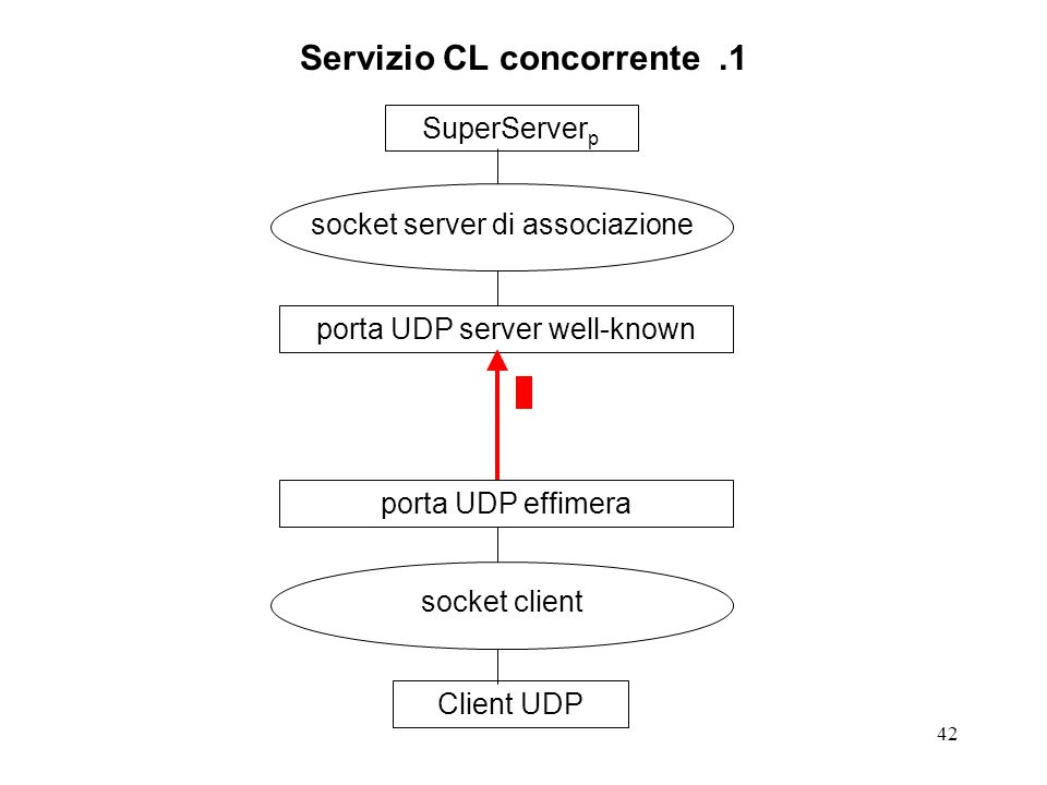 42 Servizio CL concorrente.1 SuperServer p socket server di associazione porta UDP server well-knownClient UDP socket client porta UDP effimera