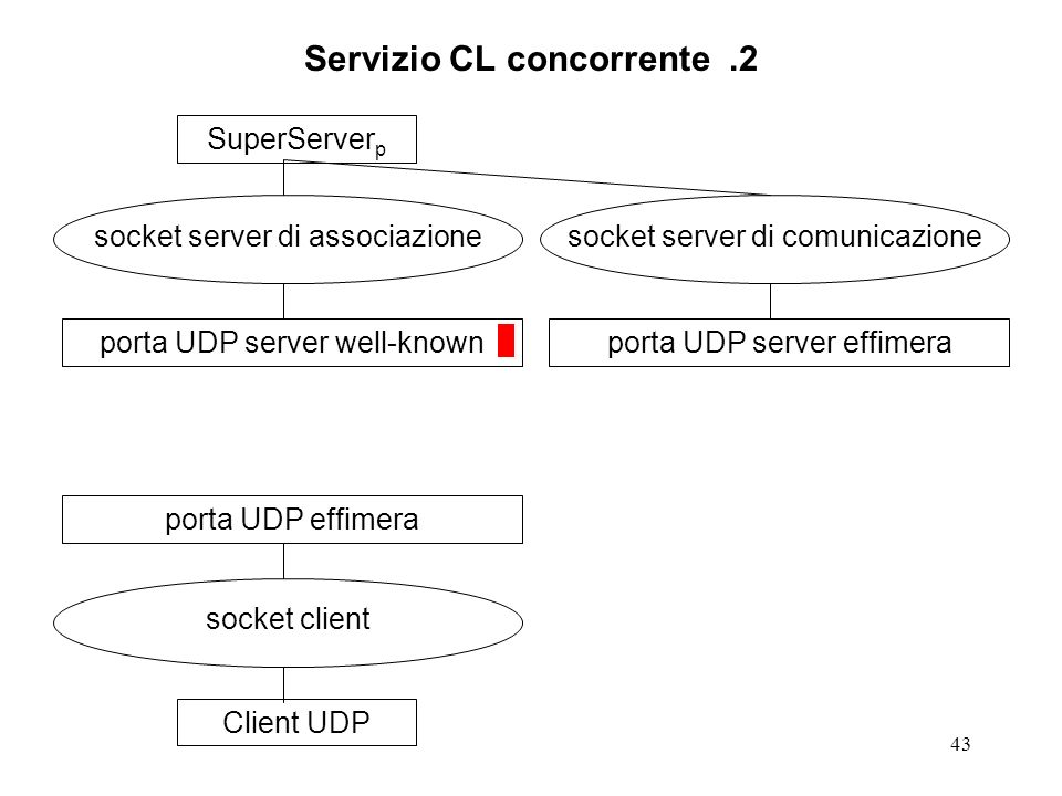 43 Servizio CL concorrente.2 SuperServer p socket server di associazione porta UDP server well-knownClient UDP socket client porta UDP effimera socket server di comunicazione porta UDP server effimera