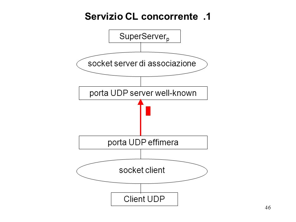 46 Servizio CL concorrente.1 SuperServer p socket server di associazione porta UDP server well-knownClient UDP socket client porta UDP effimera