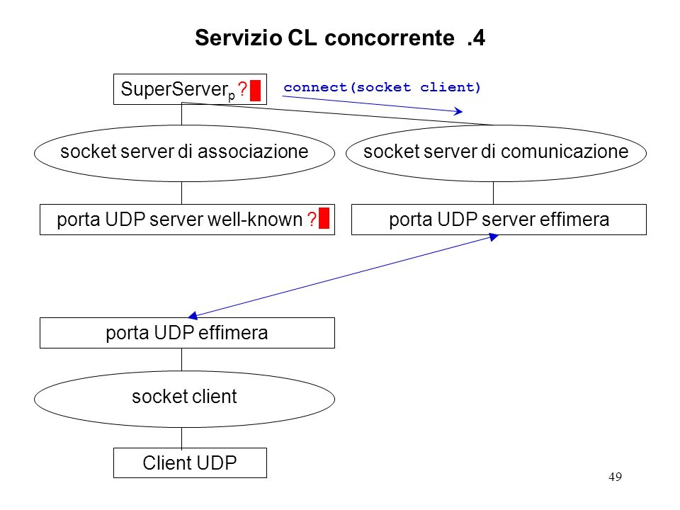 49 Servizio CL concorrente.4 SuperServer p ? socket server di associazione porta UDP server well-known ?Client UDP socket client porta UDP effimera so