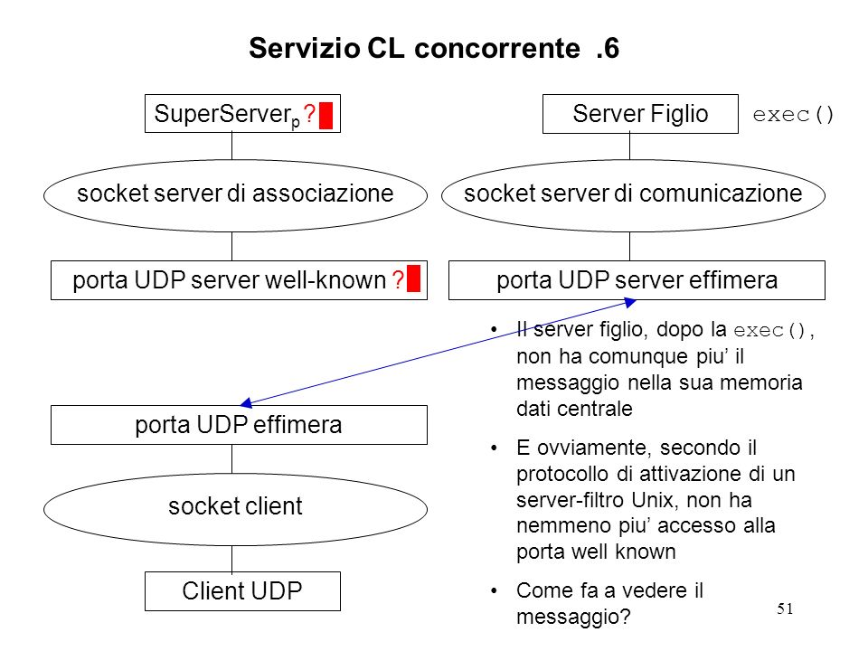 51 Servizio CL concorrente.6 SuperServer p ? socket server di associazione porta UDP server well-known ?Client UDP socket client porta UDP effimeraSer