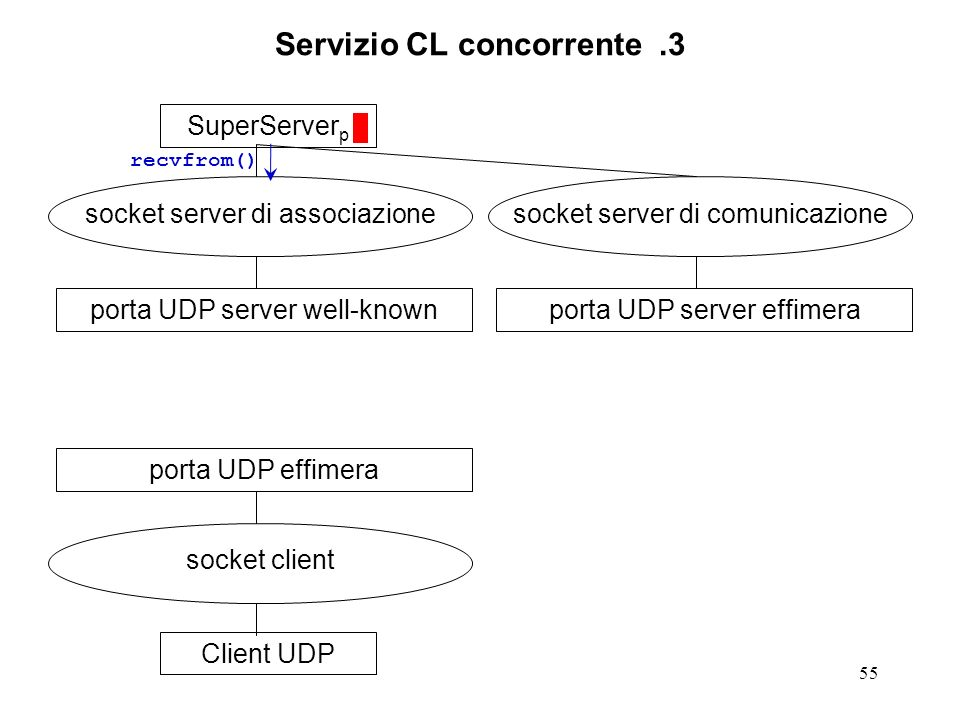 55 Servizio CL concorrente.3 SuperServer p socket server di associazione porta UDP server well-knownClient UDP socket client porta UDP effimera socket server di comunicazione porta UDP server effimera recvfrom()