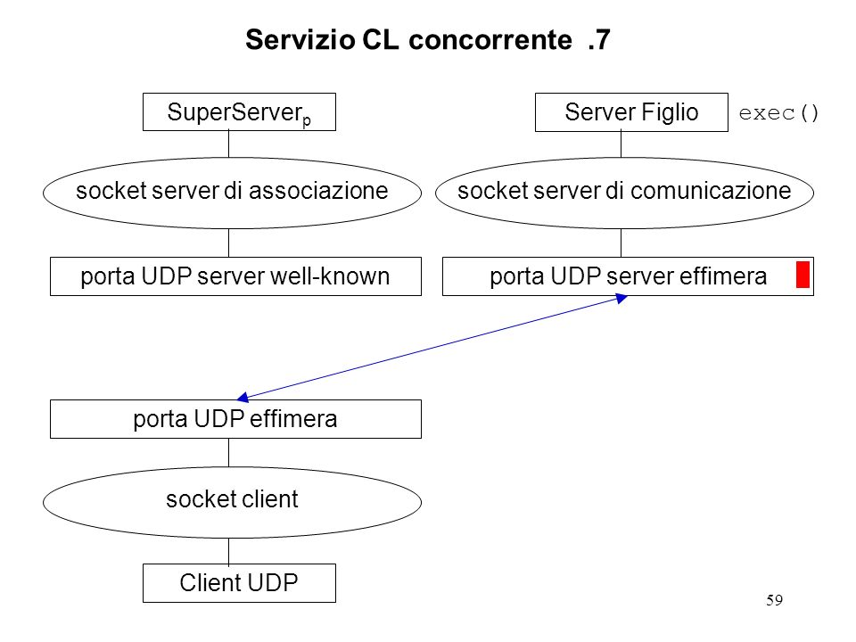 59 Servizio CL concorrente.7 SuperServer p socket server di associazione porta UDP server well-knownClient UDP socket client porta UDP effimeraServer Figlio socket server di comunicazione porta UDP server effimera exec()