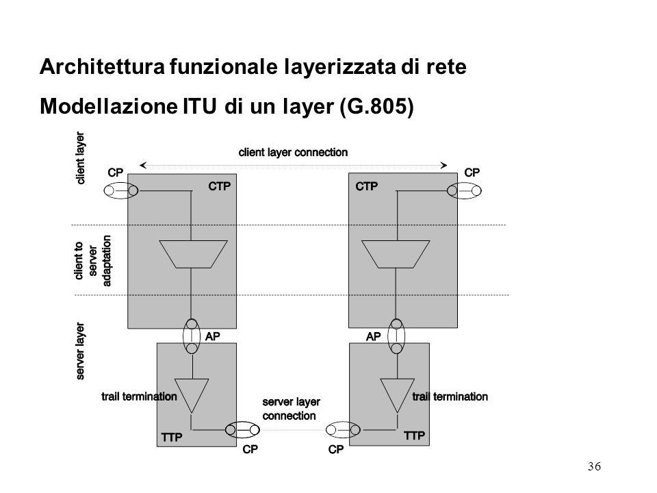 36 Architettura funzionale layerizzata di rete Modellazione ITU di un layer (G.805)