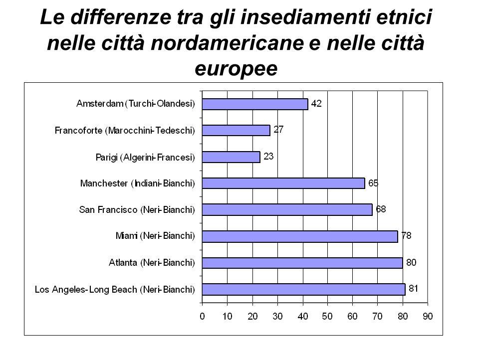 Le differenze tra gli insediamenti etnici nelle città nordamericane e nelle città europee