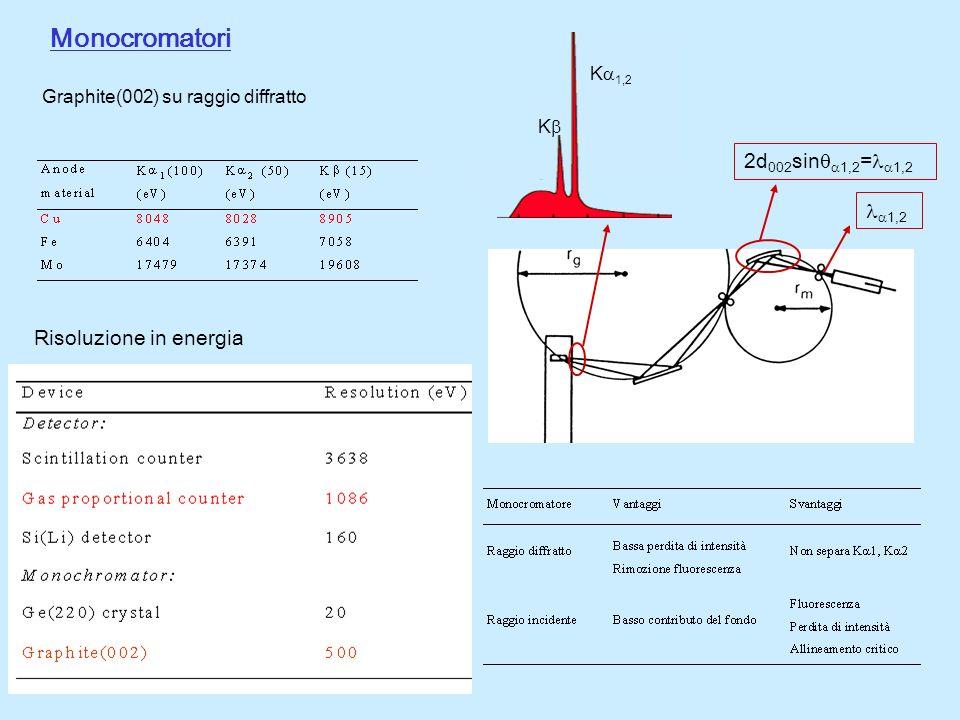 Monocromatori Risoluzione in energia Graphite(002) su raggio diffratto K K 1,2 2d 002 sin 1,2 = 1,2 1,2