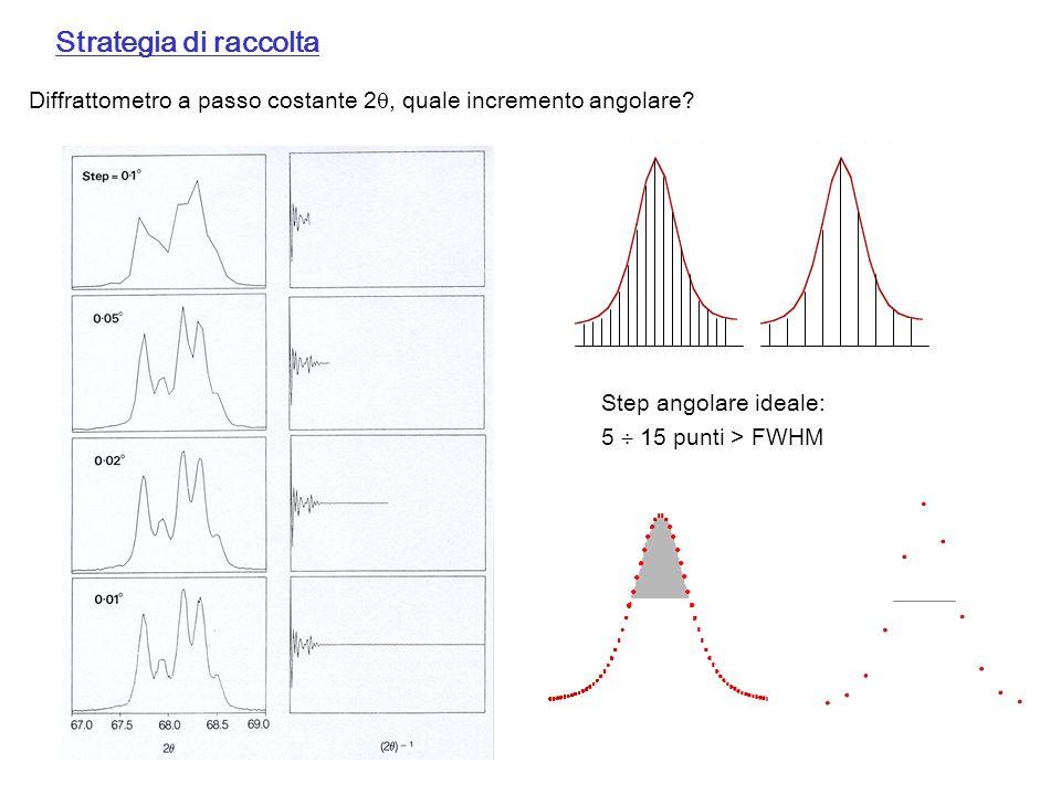 Strategia di raccolta Diffrattometro a passo costante 2, quale incremento angolare? Step angolare ideale: 5 15 punti > FWHM
