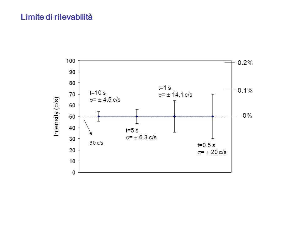Intensity (c/s) 50 c/s t=10 s = 4.5 c/s t=5 s = 6.3 c/s t=1 s = 14.1 c/s t=0.5 s = 20 c/s 0% 0.1% 0.2% Limite di rilevabilità