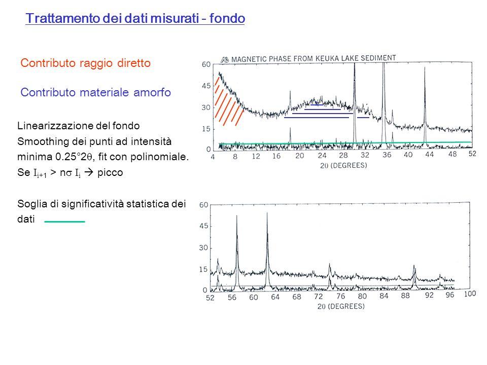 Trattamento dei dati misurati - fondo Contributo raggio diretto Contributo materiale amorfo Linearizzazione del fondo Smoothing dei punti ad intensità