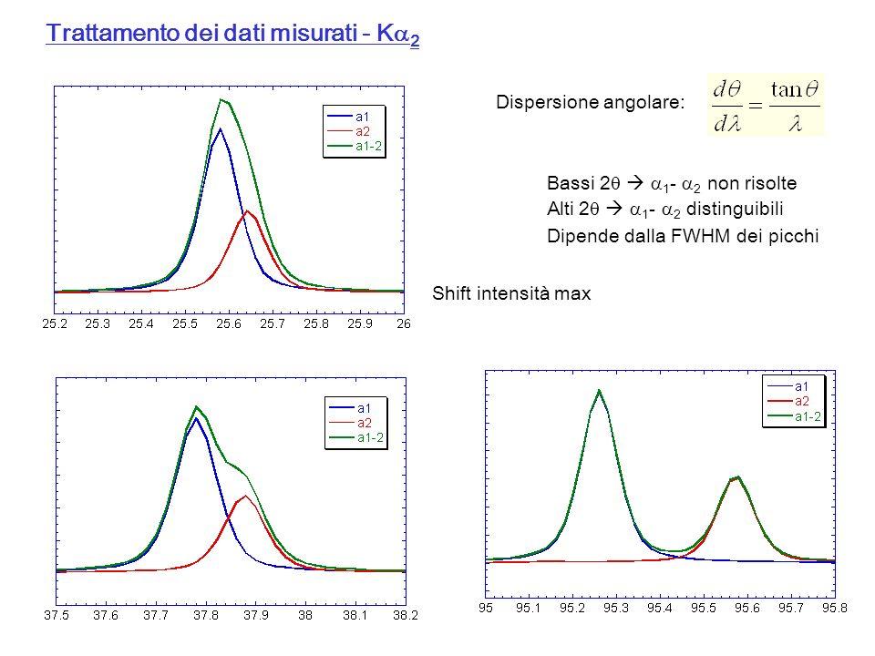Trattamento dei dati misurati - K 2 Dispersione angolare: Bassi 2 1 - 2 non risolte Alti 2 1 - 2 distinguibili Dipende dalla FWHM dei picchi Shift int