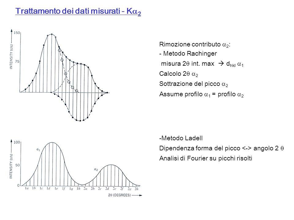 Trattamento dei dati misurati - K 2 Rimozione contributo 2 : - Metodo Rachinger misura 2 int. max d hkl 1 Calcolo 2 2 Sottrazione del picco 2 Assume p