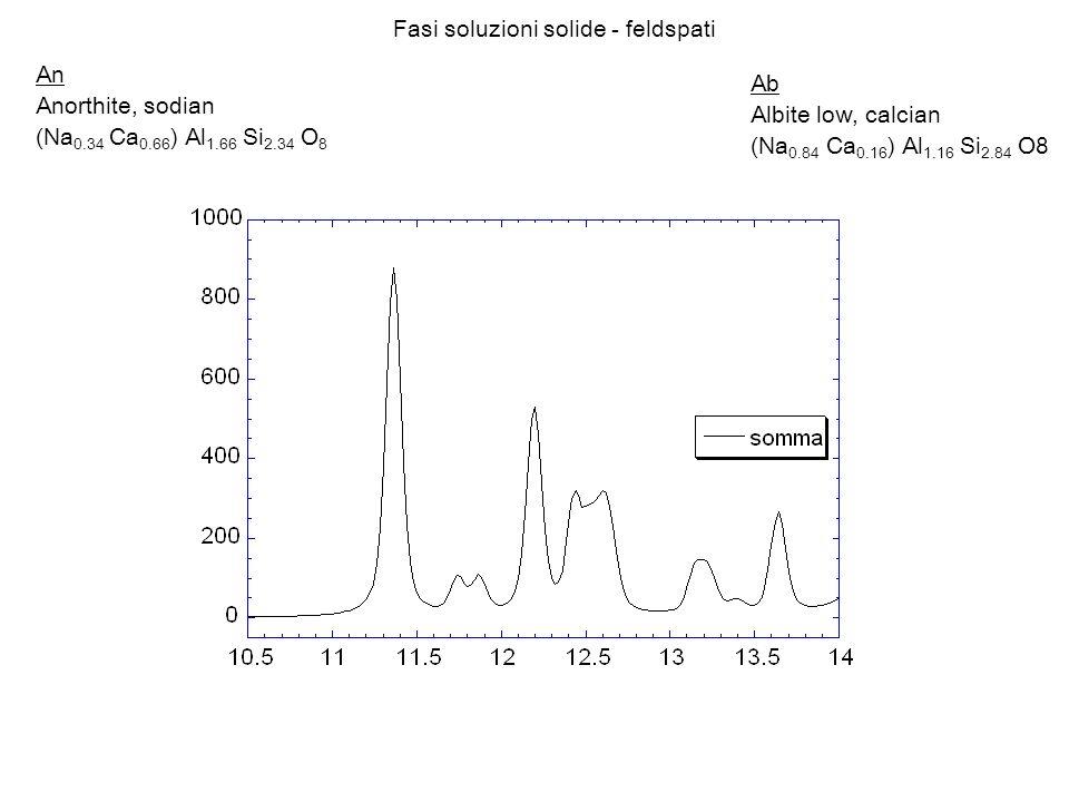 Ab Albite low, calcian (Na 0.84 Ca 0.16 ) Al 1.16 Si 2.84 O8 An Anorthite, sodian (Na 0.34 Ca 0.66 ) Al 1.66 Si 2.34 O 8