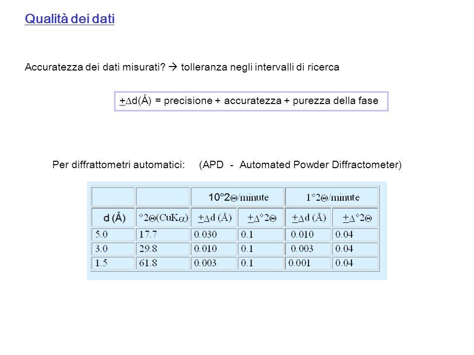 Qualità dei dati Accuratezza dei dati misurati? tolleranza negli intervalli di ricerca + d(Å) = precisione + accuratezza + purezza della fase Per diff