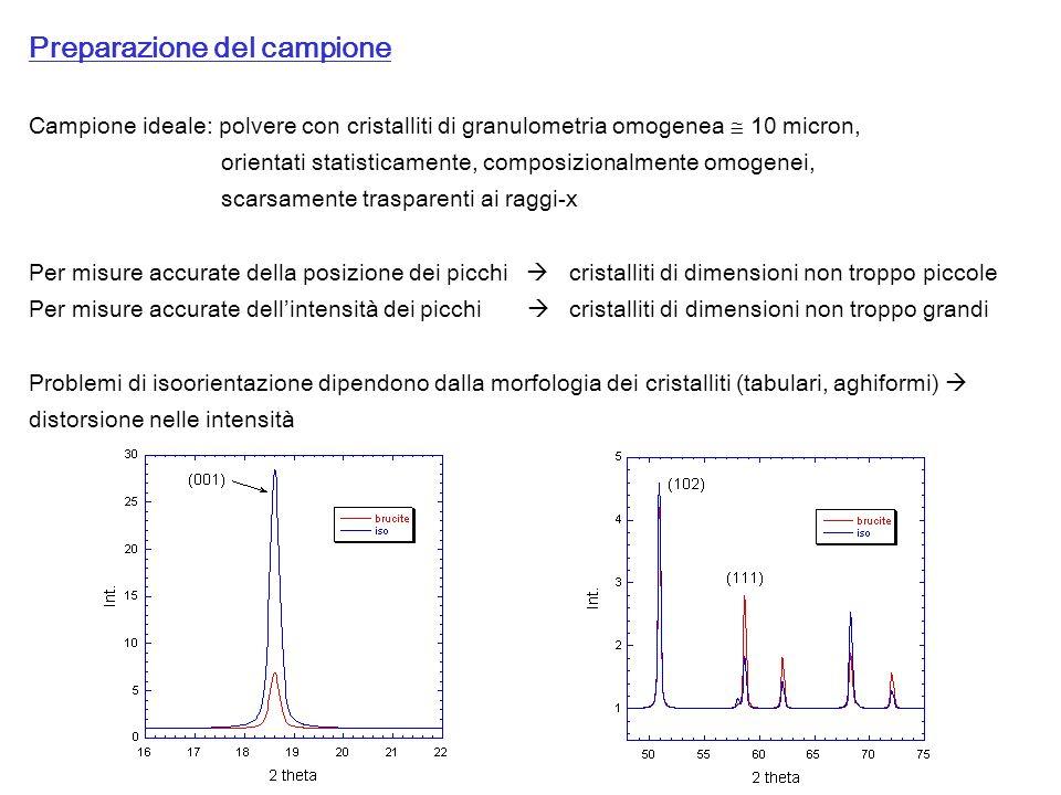 Scelta delle variabili strumentali SD = slitte divergenti SR = slitte riceventi M = monocromatore D = rivelatore Diffrattometro Philips PW1820/00 (goniometro raggio 173 mm) Geometria Bragg-Brentano : 2 Monocromatore (cristallo di grafite) sul raggio diffratto Rivelatore: gas proporzionale (97% Xe 3% CO 2 ) Tubo con anodo di Cu K 1 =1.54060 () K 2 =1.54439 () K 2 / K 1 =0.5 SD SR S M 2 D kV mA Quale tensione e corrente di alimentazione del tubo.