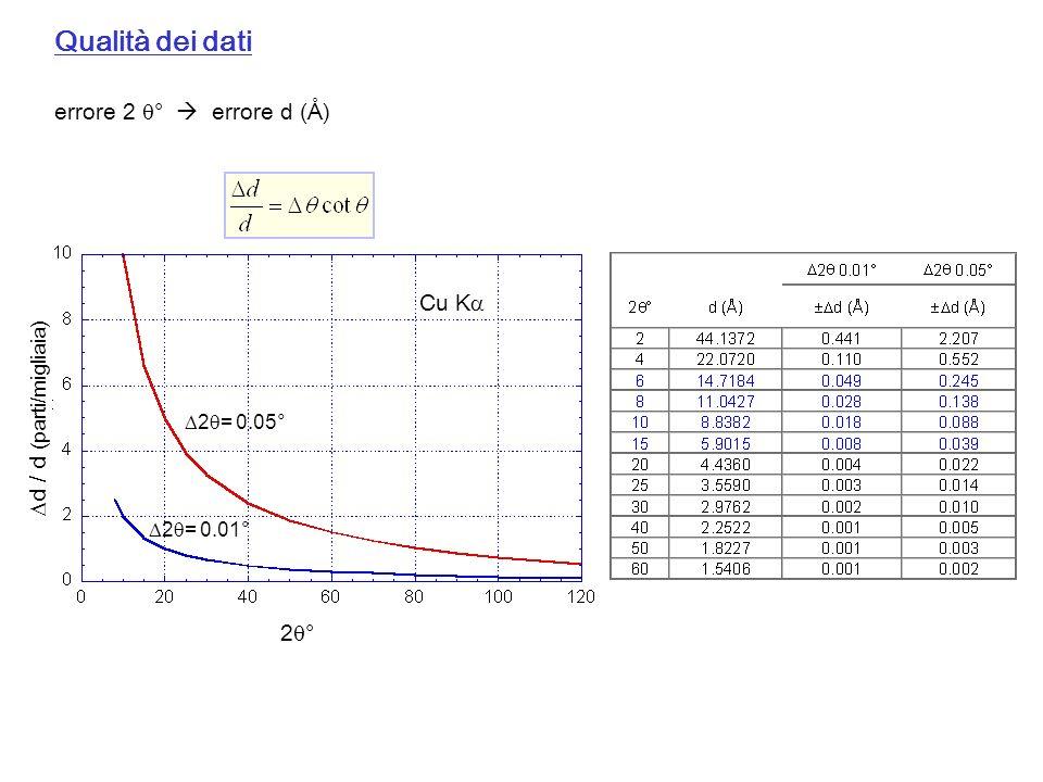 Qualità dei dati 2 = 0.05° 2 = 0.01° Cu K 2 ° d / d (parti/migliaia) errore 2 ° errore d ()