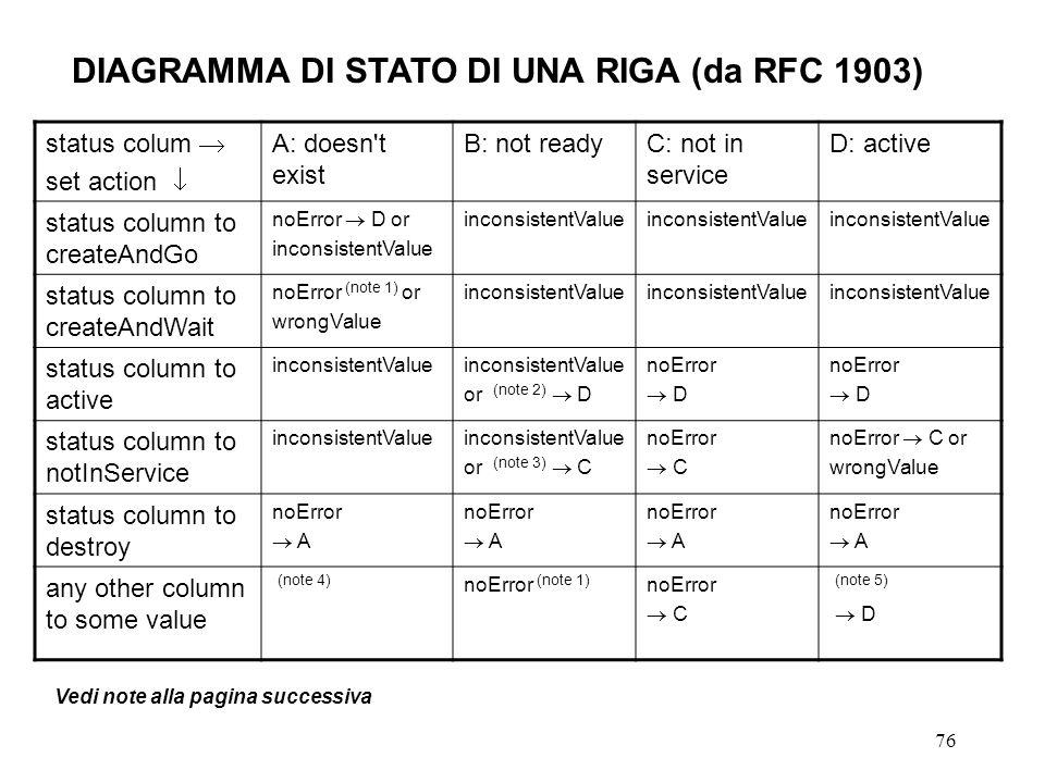 76 DIAGRAMMA DI STATO DI UNA RIGA (da RFC 1903) status colum set action A: doesn't exist B: not readyC: not in service D: active status column to crea