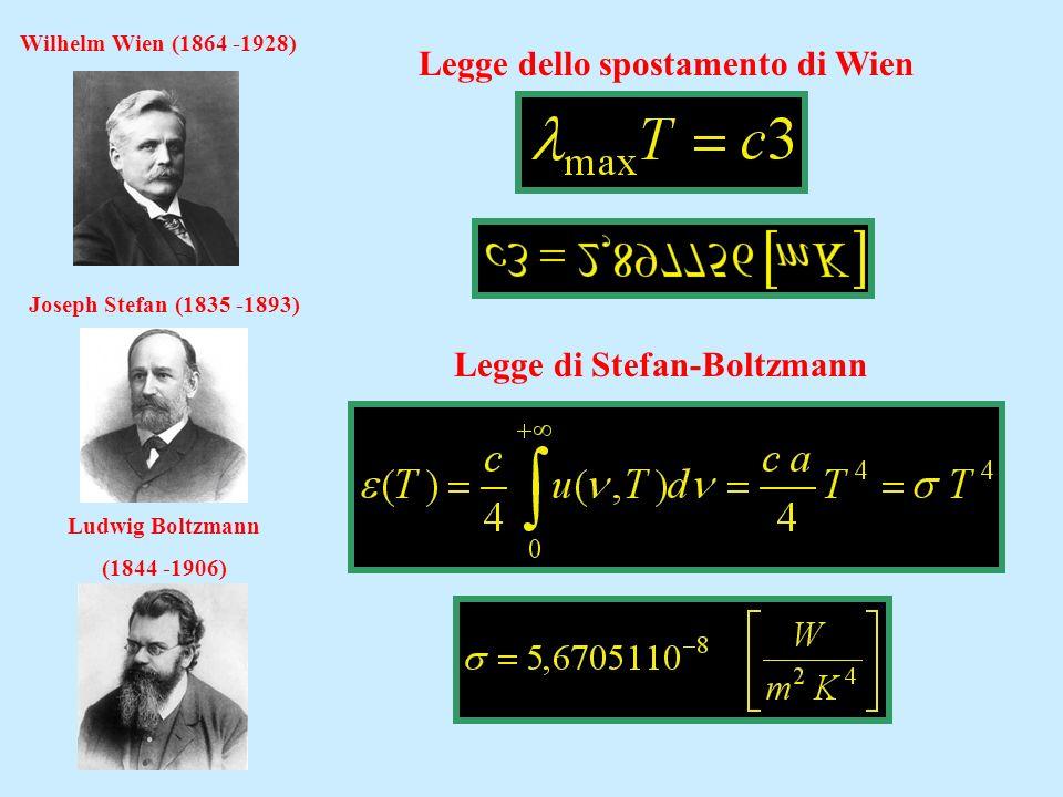 Legge dello spostamento di Wien Legge di Stefan-Boltzmann Wilhelm Wien (1864 -1928) Joseph Stefan (1835 -1893) Ludwig Boltzmann (1844 -1906)