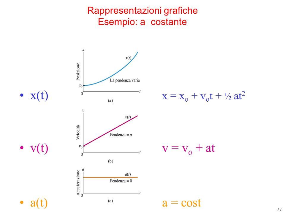 11 Rappresentazioni grafiche Esempio: a costante x(t) x = x o + v o t + ½ at 2 v(t)v = v o + at a(t)a = cost