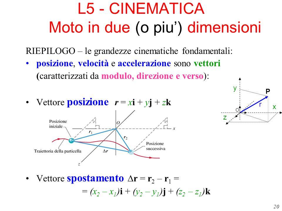 20 L5 - CINEMATICA Moto in due (o piu) dimensioni RIEPILOGO – le grandezze cinematiche fondamentali: posizione, velocità e accelerazione sono vettori