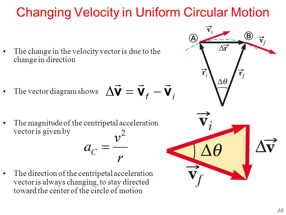 30 Changing Velocity in Uniform Circular Motion The change in the velocity vector is due to the change in direction The vector diagram shows The magni
