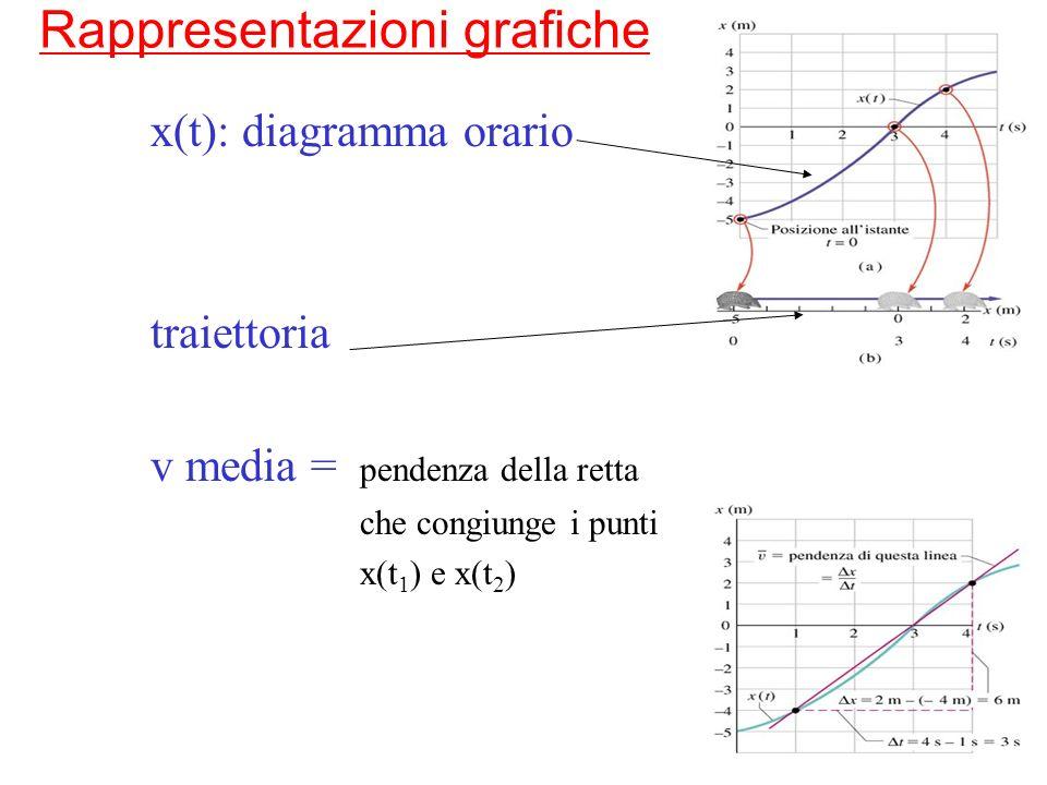 5 Esempio: velocità media e istantanea x (m) t (s) 2 6 -2 4 Quanto vale la velocità media nei primi 4 secondi.