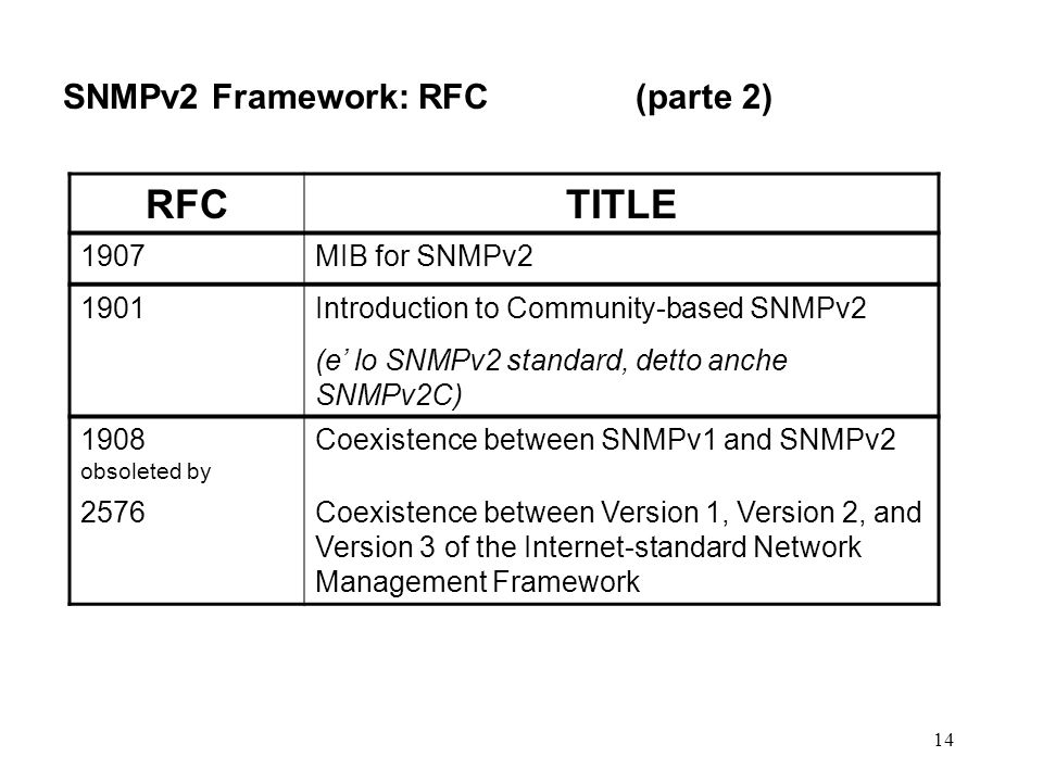 14 SNMPv2 Framework: RFC(parte 2) RFCTITLE 1907MIB for SNMPv2 1901Introduction to Community-based SNMPv2 (e lo SNMPv2 standard, detto anche SNMPv2C) 1
