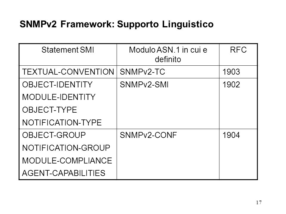 17 SNMPv2 Framework: Supporto Linguistico Statement SMIModulo ASN.1 in cui e definito RFC TEXTUAL-CONVENTIONSNMPv2-TC1903 OBJECT-IDENTITYSNMPv2-SMI1902 MODULE-IDENTITY OBJECT-TYPE NOTIFICATION-TYPE OBJECT-GROUPSNMPv2-CONF1904 NOTIFICATION-GROUP MODULE-COMPLIANCE AGENT-CAPABILITIES