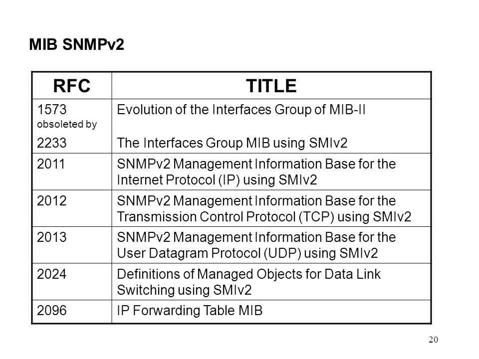20 MIB SNMPv2 RFCTITLE 1573 obsoleted by 2233 Evolution of the Interfaces Group of MIB-II The Interfaces Group MIB using SMIv2 2011SNMPv2 Management I