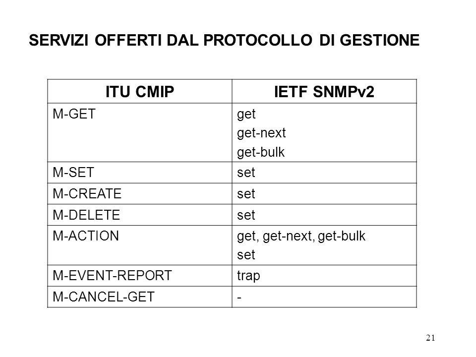 21 SERVIZI OFFERTI DAL PROTOCOLLO DI GESTIONE ITU CMIPIETF SNMPv2 M-GETget get-next get-bulk M-SETset M-CREATEset M-DELETEset M-ACTIONget, get-next, get-bulk set M-EVENT-REPORTtrap M-CANCEL-GET-