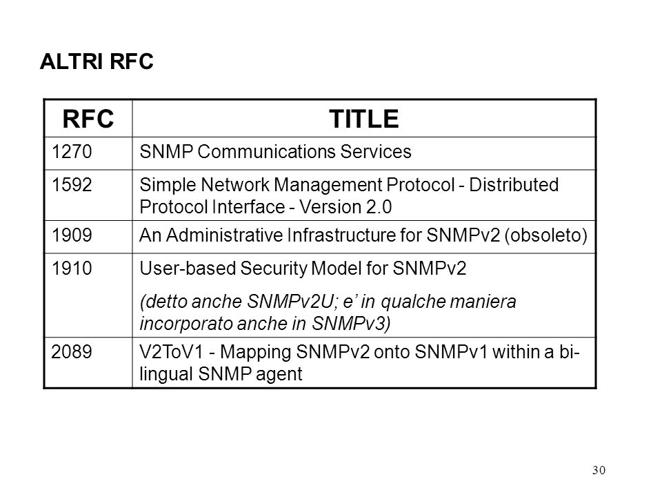 30 ALTRI RFC RFCTITLE 1270SNMP Communications Services 1592Simple Network Management Protocol - Distributed Protocol Interface - Version 2.0 1909An Ad