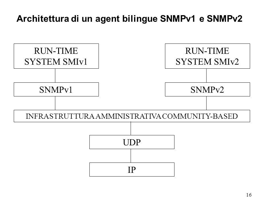 16 Architettura di un agent bilingue SNMPv1 e SNMPv2 UDP INFRASTRUTTURA AMMINISTRATIVA COMMUNITY-BASED IP SNMPv1SNMPv2 RUN-TIME SYSTEM SMIv2 RUN-TIME SYSTEM SMIv1
