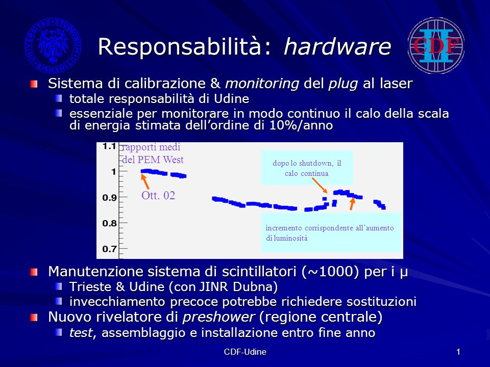 CDF-Udine 1 Responsabilità: hardware Sistema di calibrazione & monitoring del plug al laser totale responsabilità di Udine essenziale per monitorare in modo continuo il calo della scala di energia stimata dellordine di 10%/anno Manutenzione sistema di scintillatori (~1000) per i μ Trieste & Udine (con JINR Dubna) invecchiamento precoce potrebbe richiedere sostituzioni Nuovo rivelatore di preshower (regione centrale) test, assemblaggio e installazione entro fine anno dopo lo shutdown, il calo continua incremento corrispondente allaumento di luminosità rapporti medi del PEM West Ott.