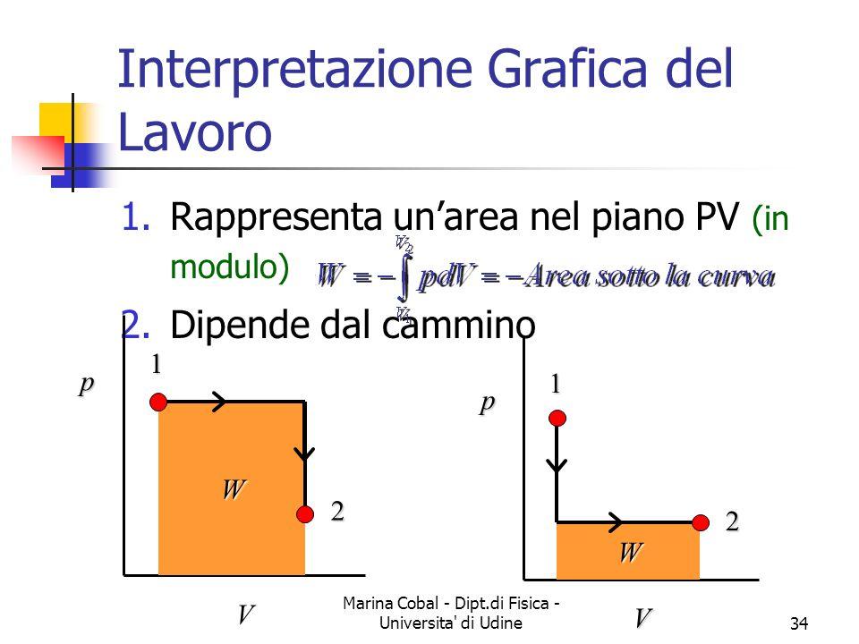 Marina Cobal - Dipt.di Fisica - Universita' di Udine34 Interpretazione Grafica del Lavoro 1.Rappresenta unarea nel piano PV (in modulo) 2.Dipende dal