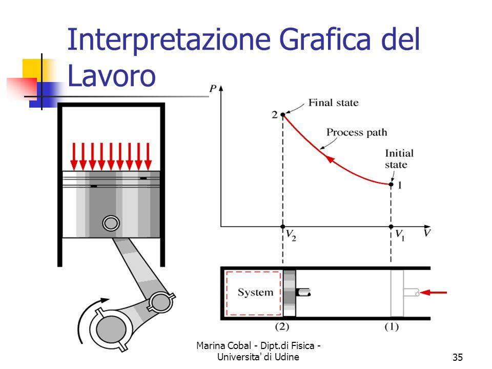 Marina Cobal - Dipt.di Fisica - Universita' di Udine35 Interpretazione Grafica del Lavoro