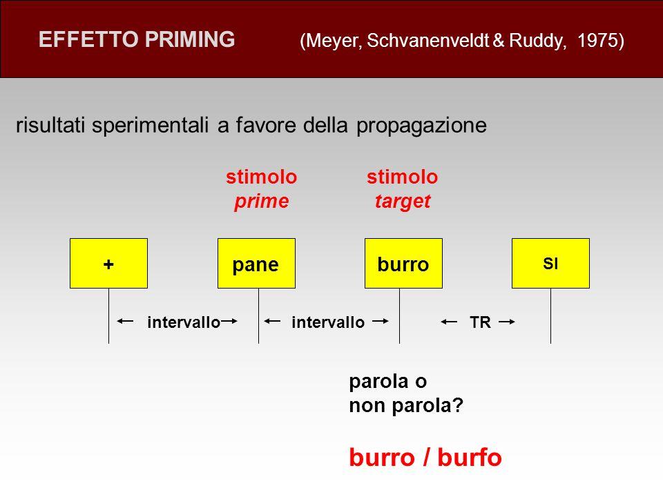 risultati sperimentali a favore della propagazione EFFETTO PRIMING (Meyer, Schvanenveldt & Ruddy, 1975) paneburro SI intervallo TR parola o non parola