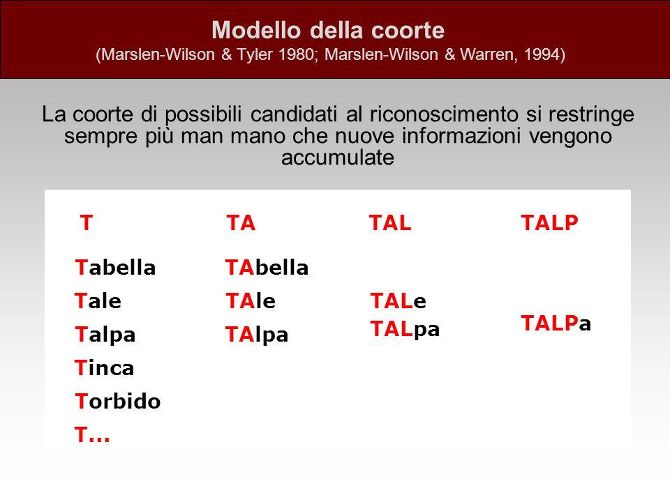 TATAL Tabella Torbido Talpa Tinca Tale T... TAbella TAlpa TAle TALpa TALe T TALPa TALP La coorte di possibili candidati al riconoscimento si restringe