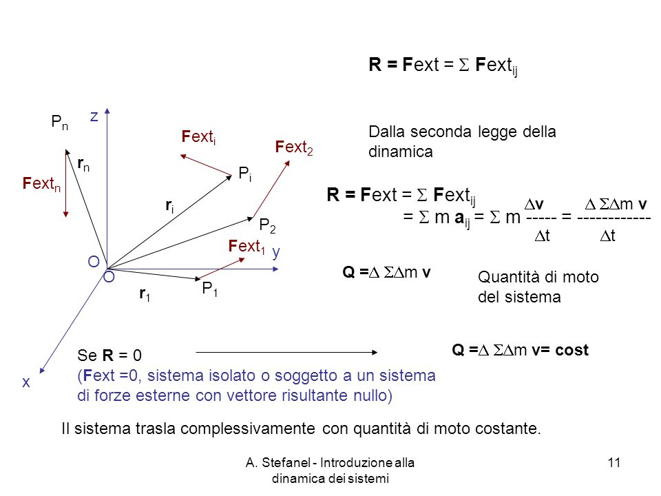 A. Stefanel - Introduzione alla dinamica dei sistemi 11 O x y z riri PiPi Fext i O r1r1 Fext 1 P1P1 P2P2 Fext 2 Fext n rnrn PnPn R = Fext = Fext ij Da