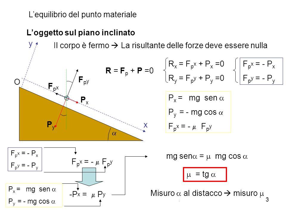 A. Stefanel - Introduzione alla dinamica dei sistemi 3 Loggetto sul piano inclinato Lequilibrio del punto materiale x y O R = F p + P =0 R x = F p x +