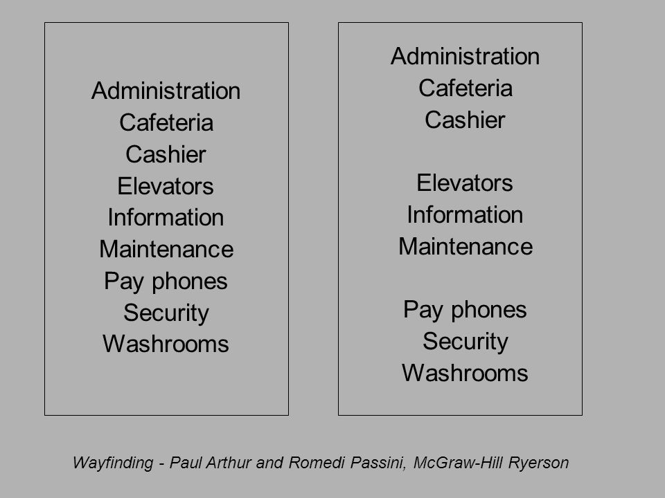 Administration Cafeteria Cashier Elevators Information Maintenance Pay phones Security Washrooms Administration Cafeteria Cashier Elevators Informatio