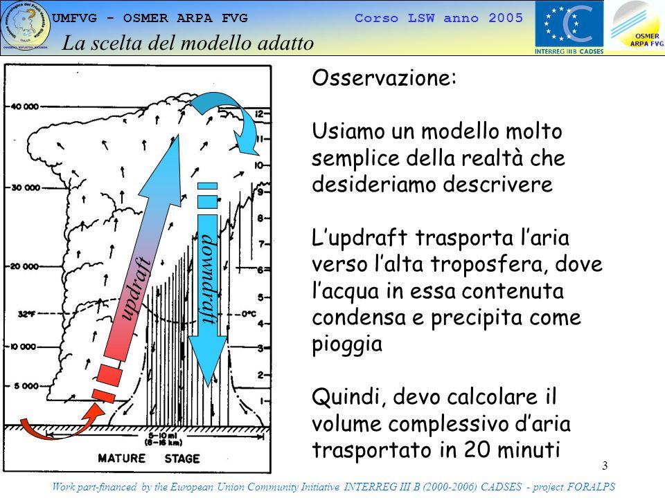 4 UMFVG - OSMER ARPA FVG Corso LSW anno 2005 Sviluppo dei dettagli del modello Work part-financed by the European Union Community Initiative INTERREG III B (2000-2006) CADSES - project FORALPS Pensiamo al volume come ad un cilindro daria che si riempie in 20 minuti A = area di base in m 2 H = altezza cilindro in m V = velocità updraft in m/s t = tempo durata updraft in s H = Vt Volume = AH = AVt in m 3 updraft downdraft A H