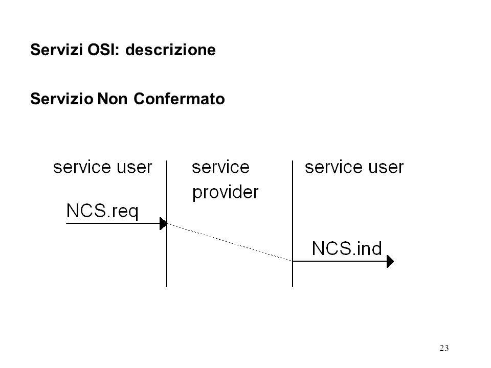 23 Servizi OSI: descrizione Servizio Non Confermato